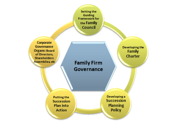 Corporate Governance Consulting Firms